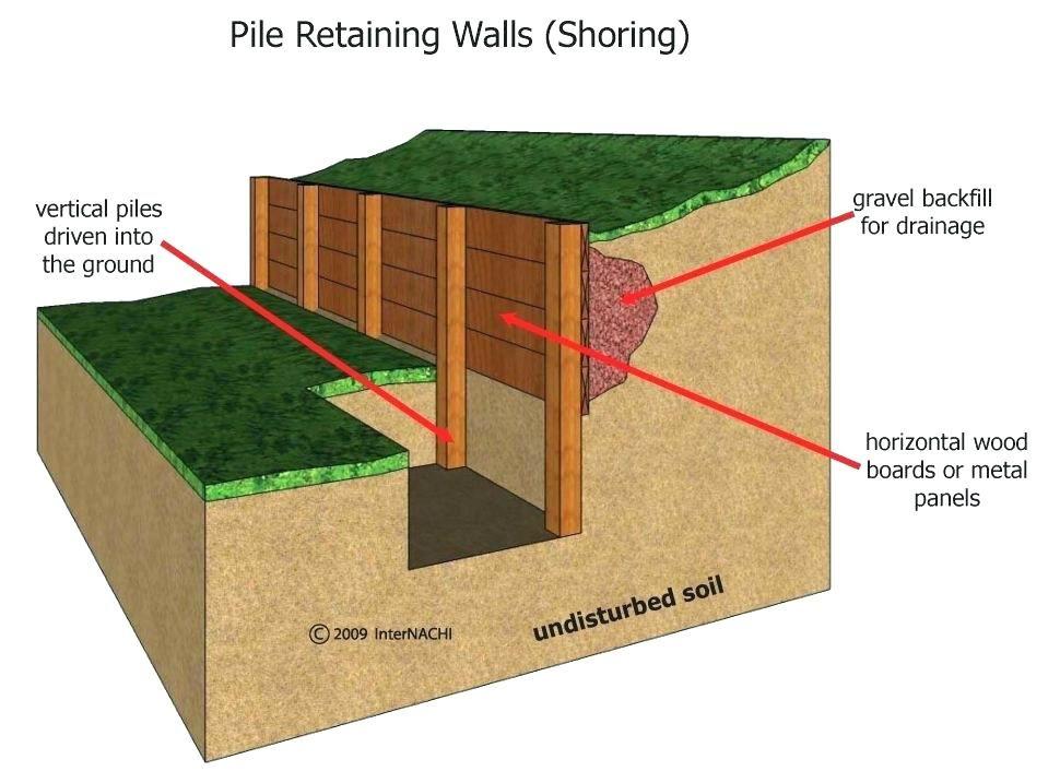 Deadman Retaining Wall Anchor Wood Retaining Wall Wooden Retaining Wall Retaining Wall