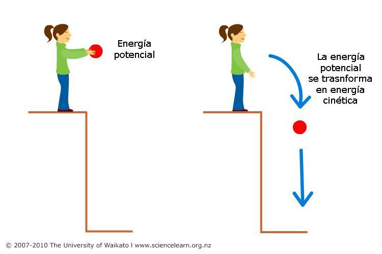 Energia Potencial Y Cinetica Jpg 750 500 Cinética Química Energía Cinética Energía