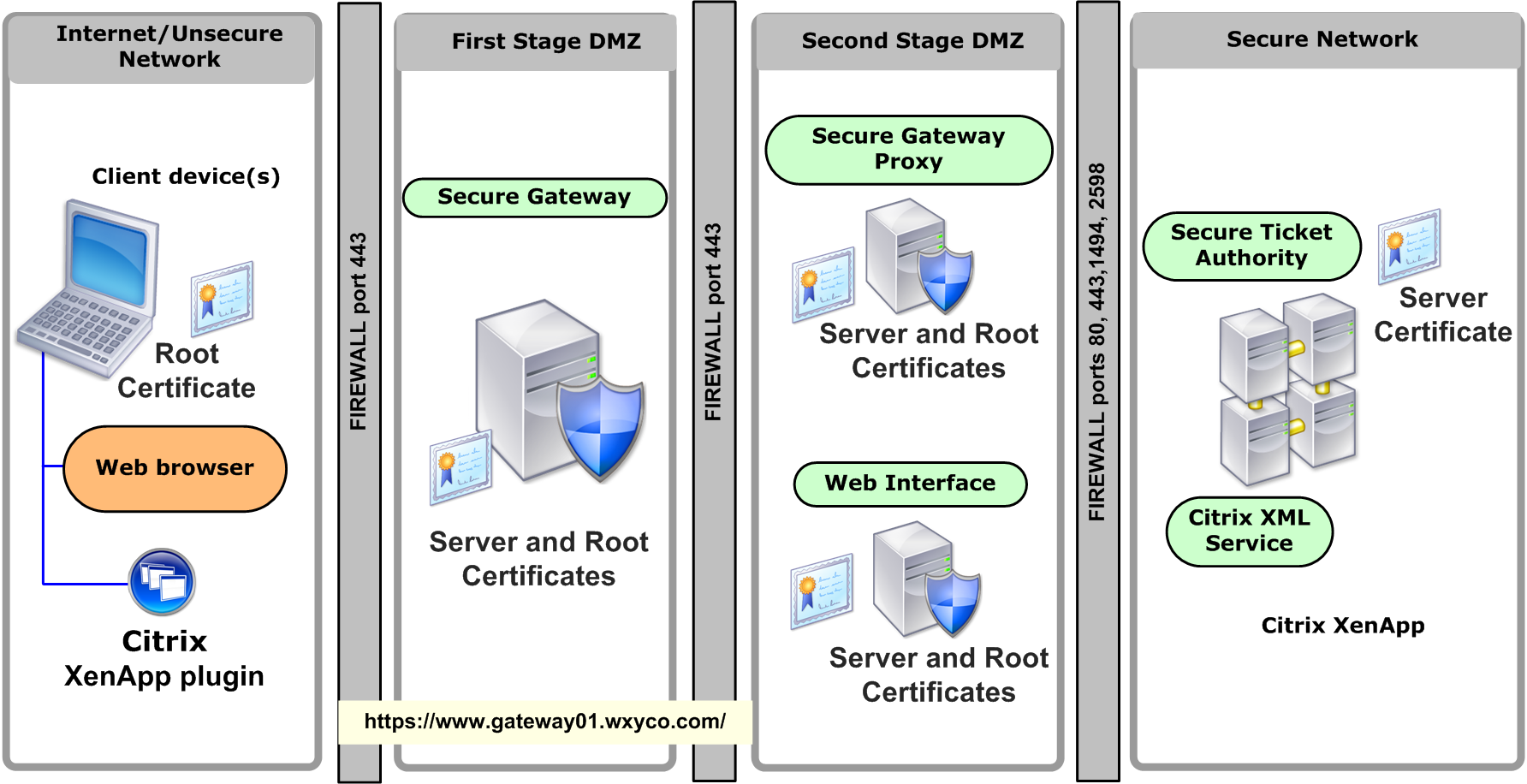 Network diagrams citrix secure gateway deployment in a double hop network diagrams citrix secure gateway deployment in a double hop dmz environment with a ccuart Gallery