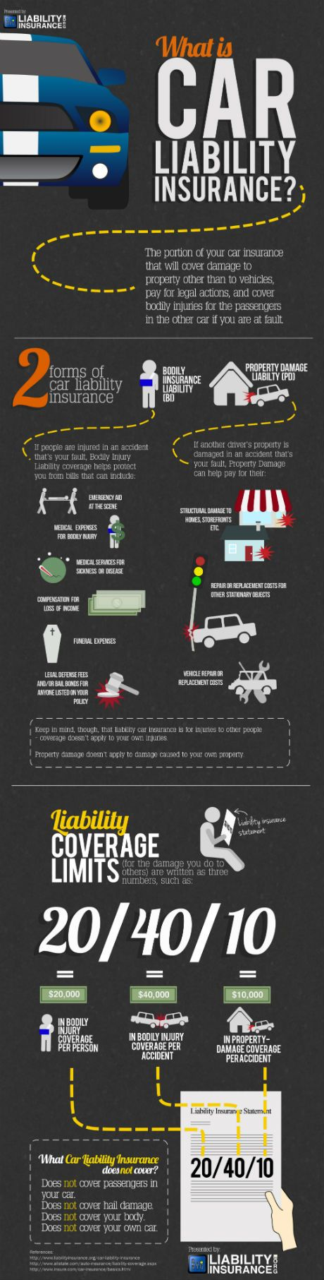 car liability insurance infographic Cars and trucks and