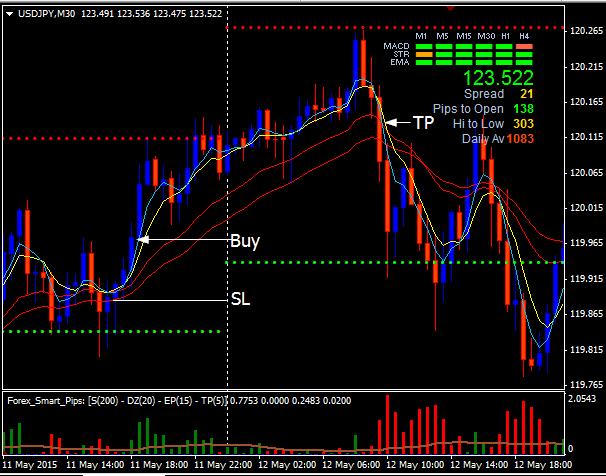 Smart chart forex