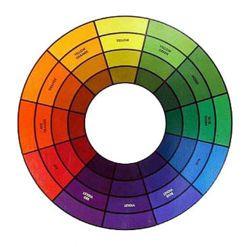 Johannes Itten Color Wheel
