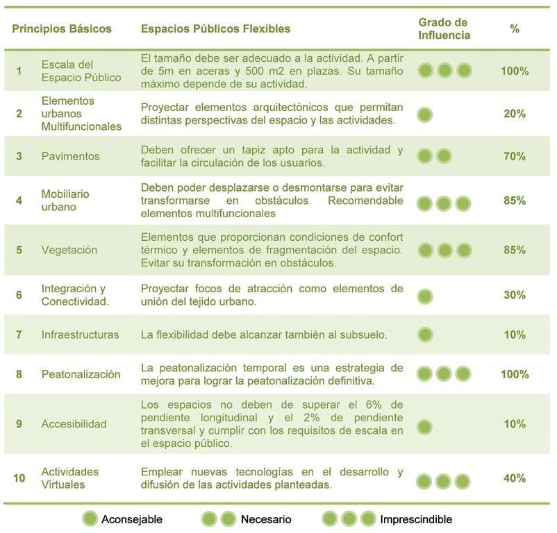 Nuevo Contexto Urbano, Espacios Públicos Flexibles: 10 principios básicos,Fig…