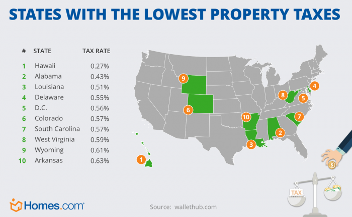 States With The Highest And Lowest Property Taxes Homes Com Property Tax States State Tax