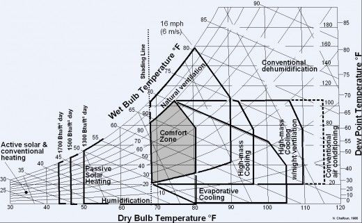 How to Calculate the condensation or dew point in buildings, when