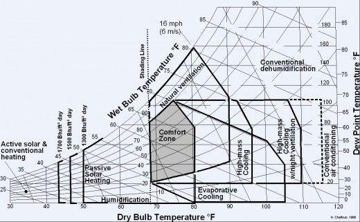 Terminologies in Climatology – Psychrometric Chart