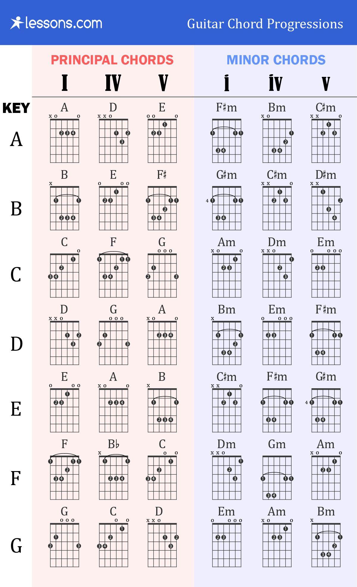 Bm Guitar Chord   Guitar chord chart, Guitar chord progressions ...