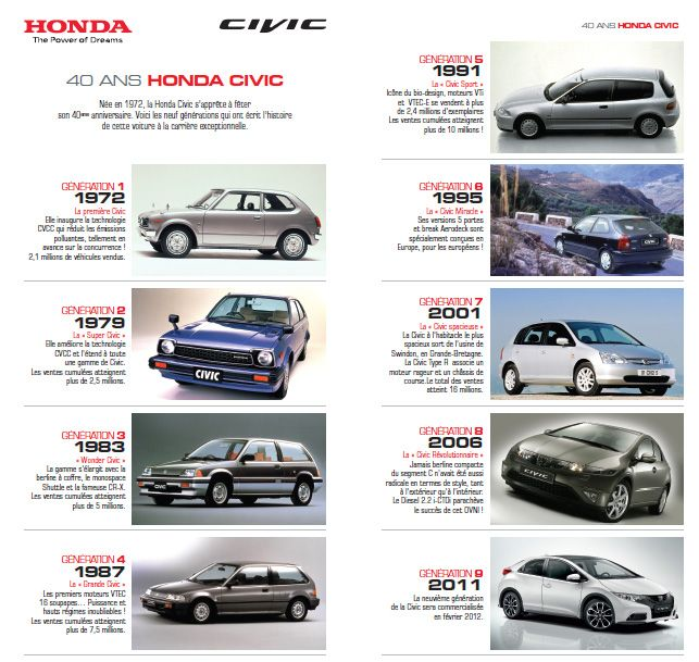 the evolution of the automobile Automobile - timeline : automobiles may not have been born in the 20th century, but they were not yet out of diapers when it began the car is a success.