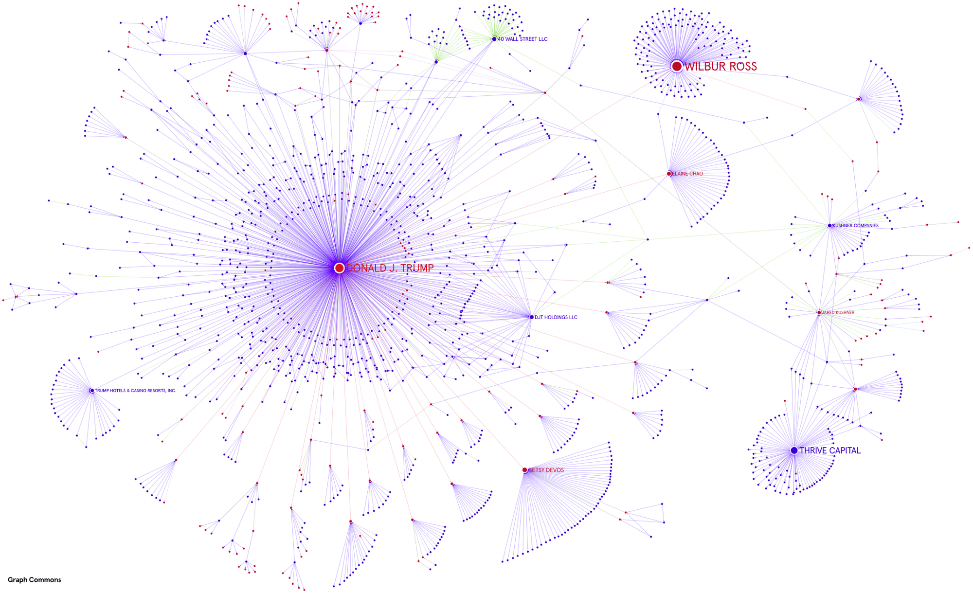 Mapping the network of power relations around Donald Trump.