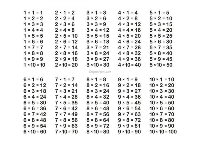 Enseñar Las Tablas De Multiplicar A Niños De Primaria Tablas De Multiplicar Tabla De Multiplicar Para Imprimir Multiplicar
