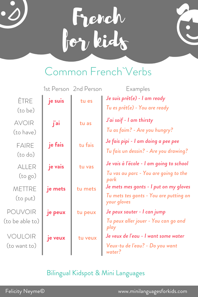 Teach Kids French: Starter Kit with FREE Printable Activities