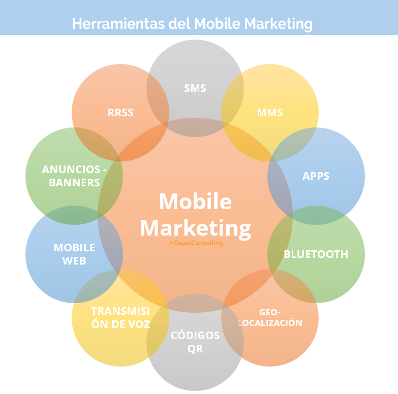 Herramientas del Marketing Mobile