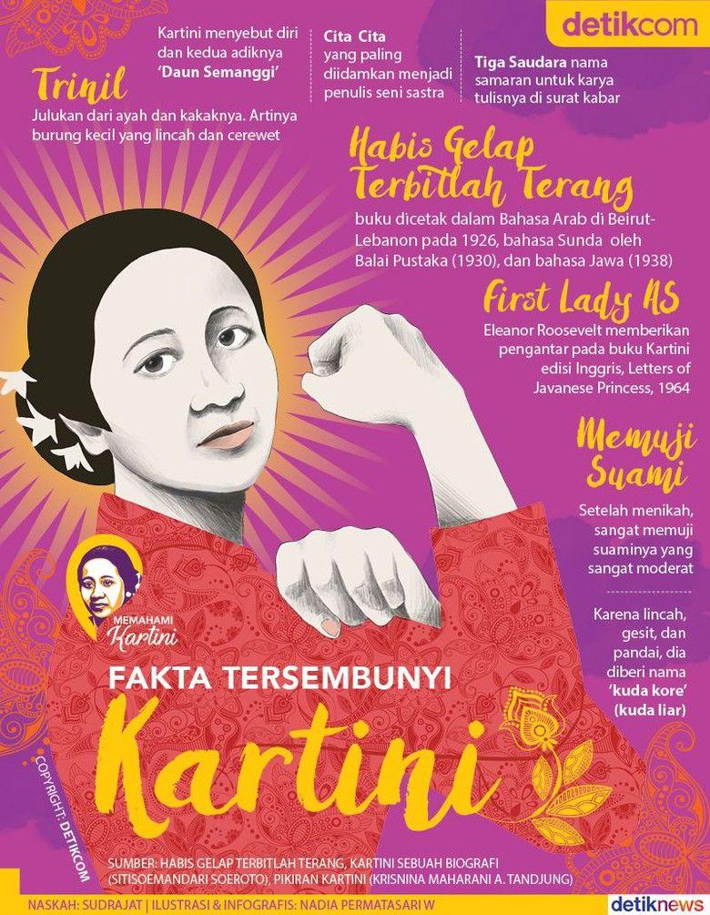 8 Fakta Tersembunyi Kartini Infografis, Sejarah, Pengetahuan