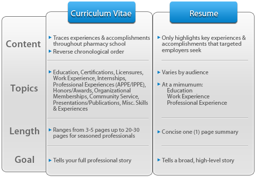 Resume vs. Curriculum Vitae | Miscellaneous | Pinterest | Curriculum