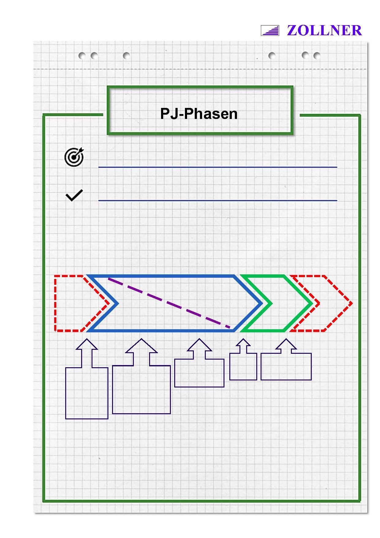 Industriemeister Mik Projektmanagement Phasen Ablauf Reihenfolge Wolfgang Zollner Projektmanagement Vorlagen Seminare