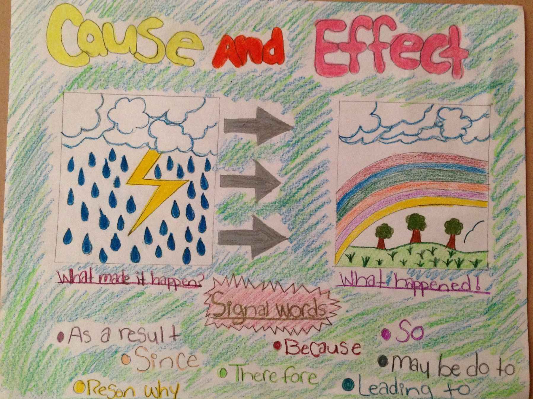 Cause And Effect Activity With My Students