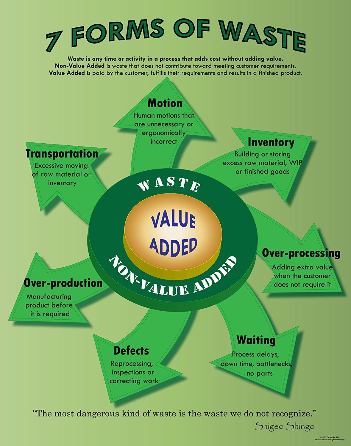 7 Forms Of Waste Lean Poster With Images Business Process