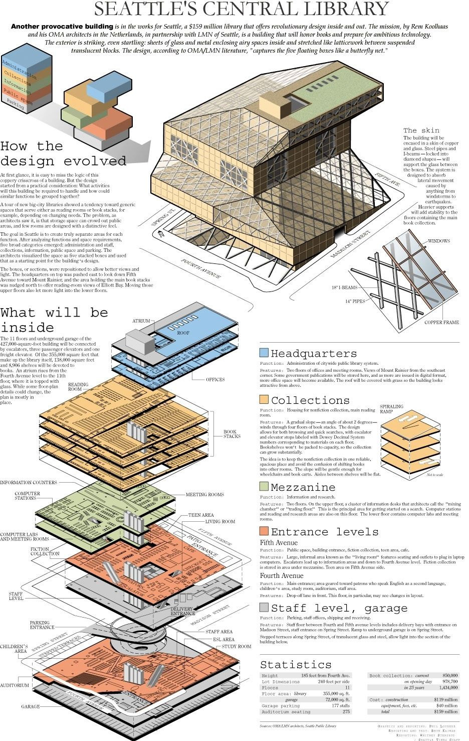 Seattle central library oma axonometric spatial conceptual seattle central library oma axonometric spatial conceptual diagrams pooptronica Choice Image