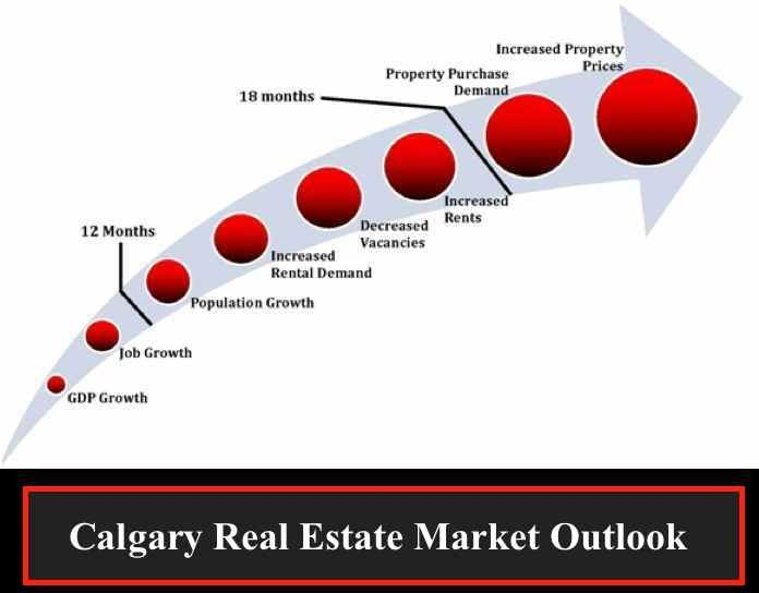 Strong Price Growth Predicted For Calgary Real Estate Success Formula Basic Facts Real Estate