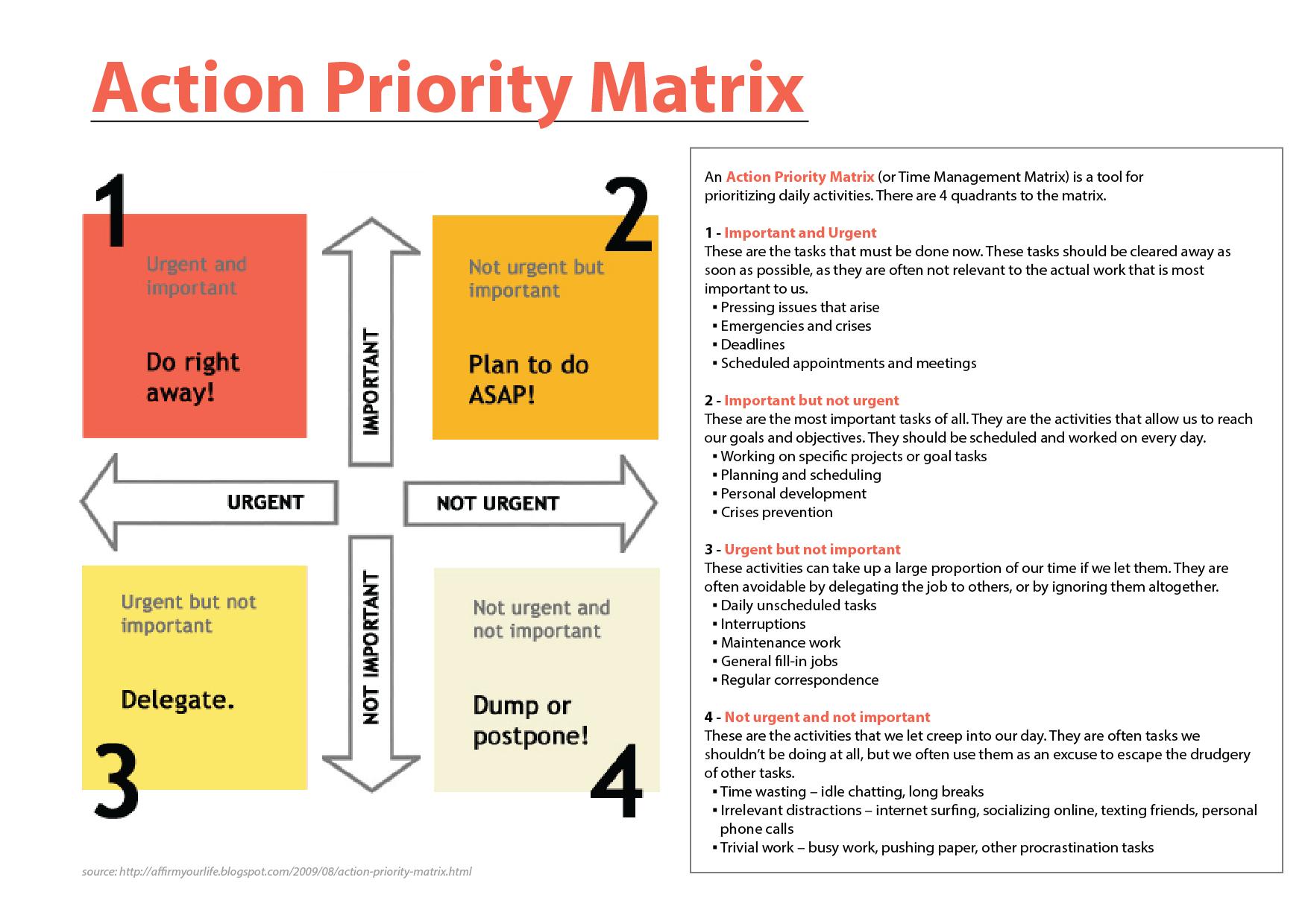 priority matrix Google Search Matrix, Priorities, Life