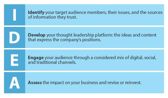 Forrester S Four Step Idea Framework For Thought