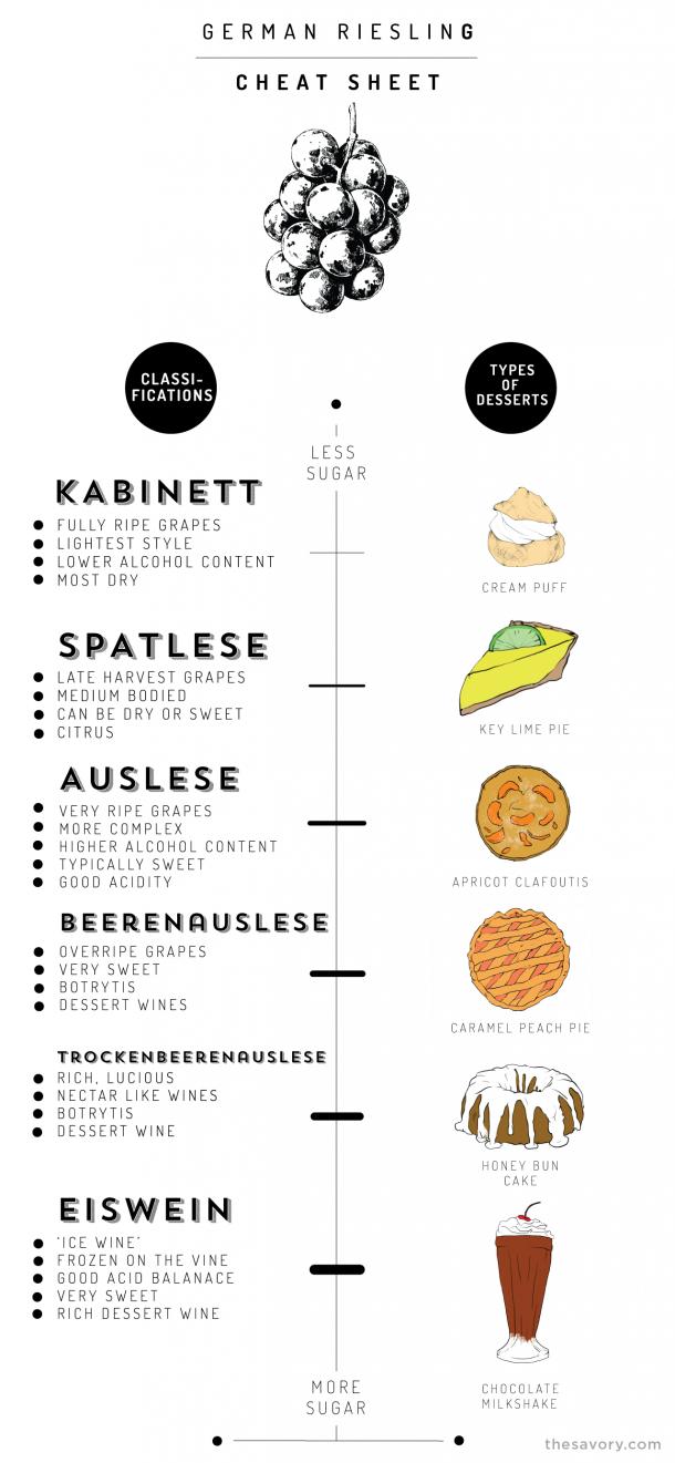 German Riesling Wine Basics