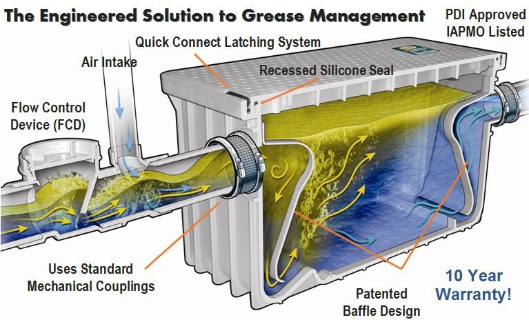 attractive Grease Trap For Commercial Kitchen #2: Commercial Kitchen Grease Trap Zitzat