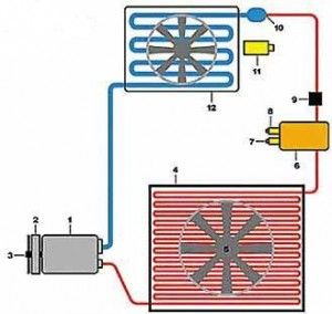 principle of operation of automobile air conditioner | Air