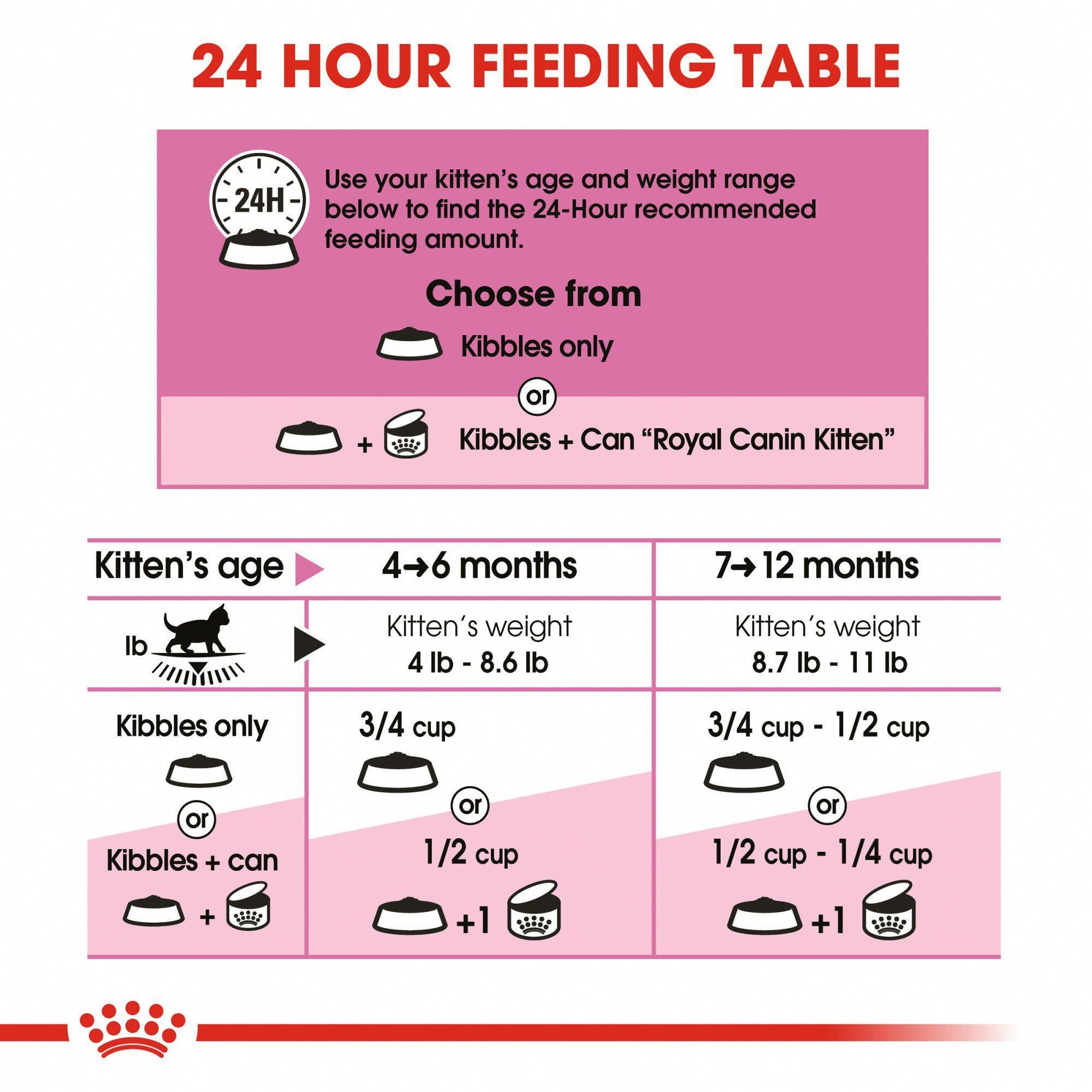 Feeding Your Kitten Helpful Kitten Feeding Schedules And Charts Feeding Kittens Cat Care Kitten Care