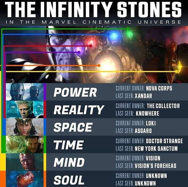 Infinity stones~ can't wait to see where the soul stone is ...