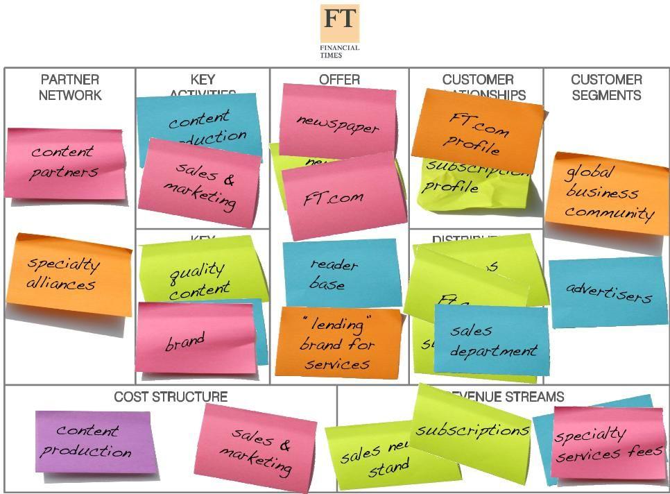 Business Model Innovation – Alexander Osterwalder