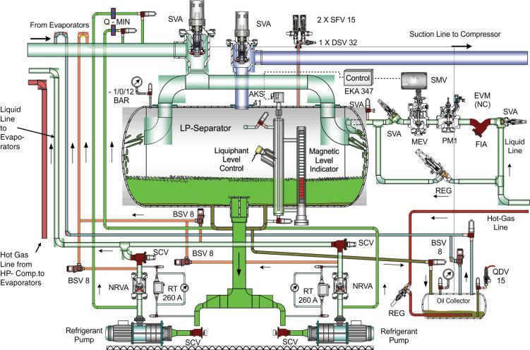 Ammonia Refrigeration System Refrigeration And Air Conditioning Commercial Hvac Electrical Engineering Projects