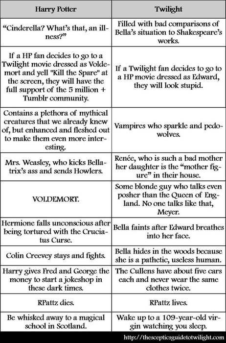 Harry Potter > Twilight