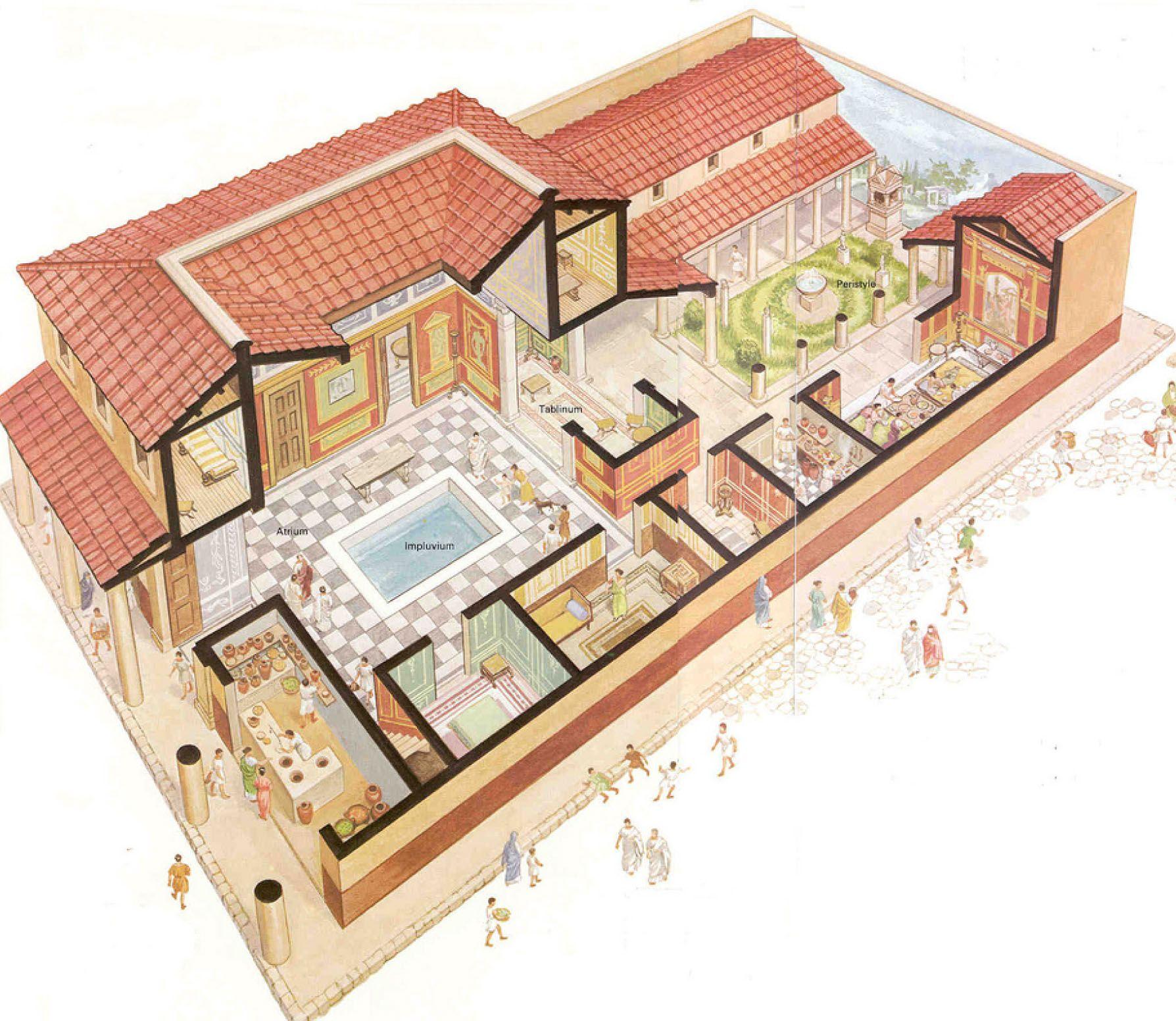 Schema Casa Pompeiana