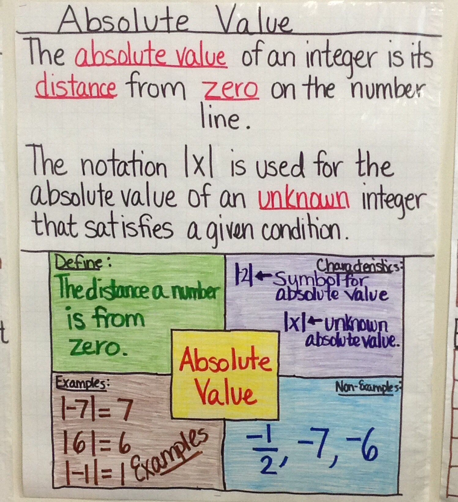 Absolute Value Anchor Chart created by Lauren Kubin | Absolute Value ...