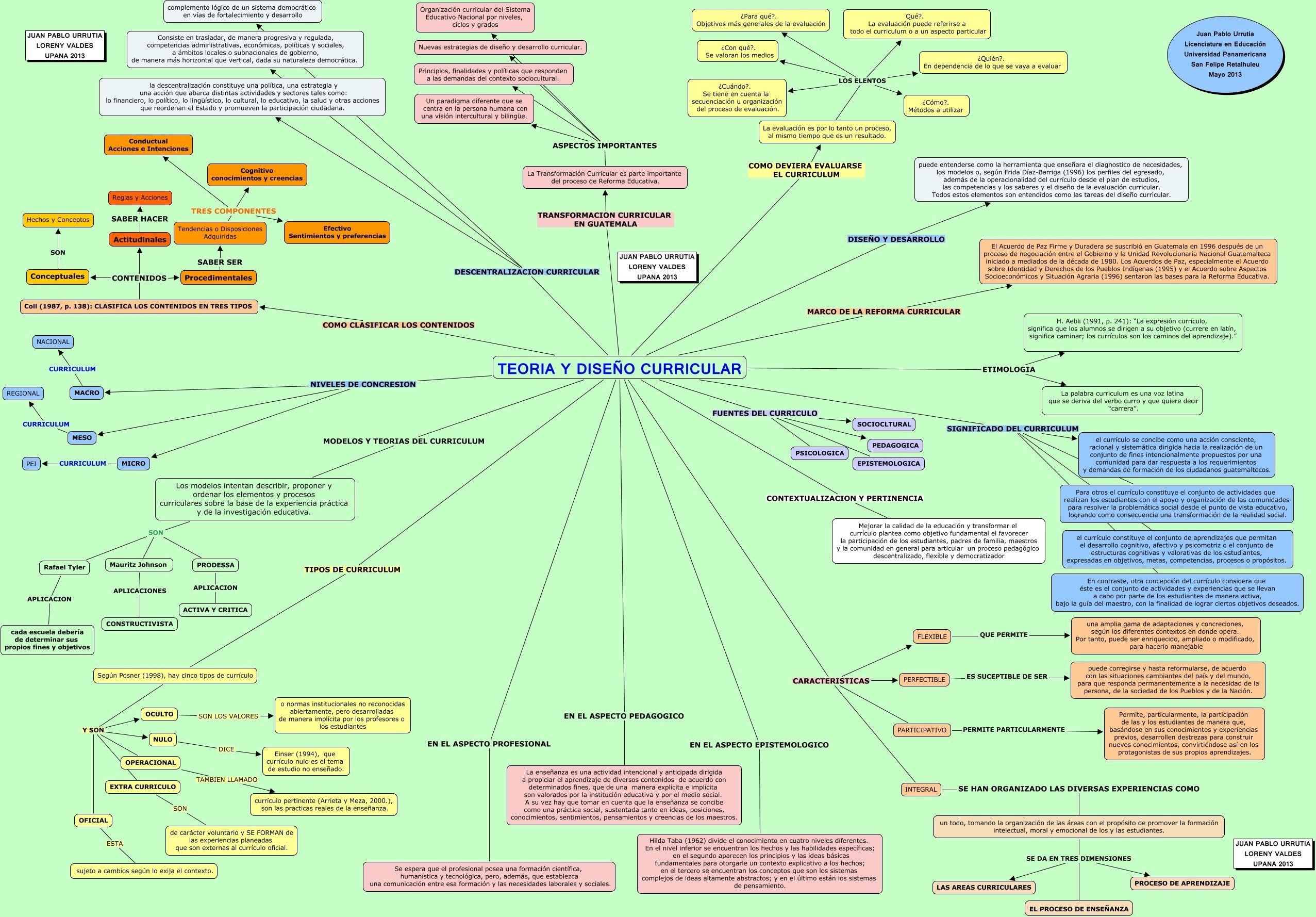 Mapa Conceptual Teoría Y Diseño Curricular Diseño