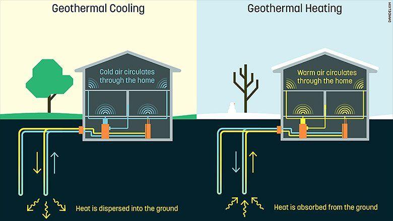 Twitter Geothermal Heating Geothermal Energy Geothermal