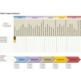 Dmaic program dashboard captures the right amount of information dmaic program dashboard captures the right amount of information easy format visually appealing to all stakeholders maxwellsz