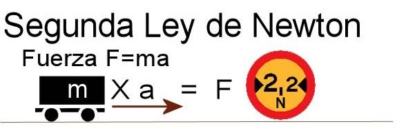 Leyes De Newton Leyes De Newton Ley Tercera Ley De Newton