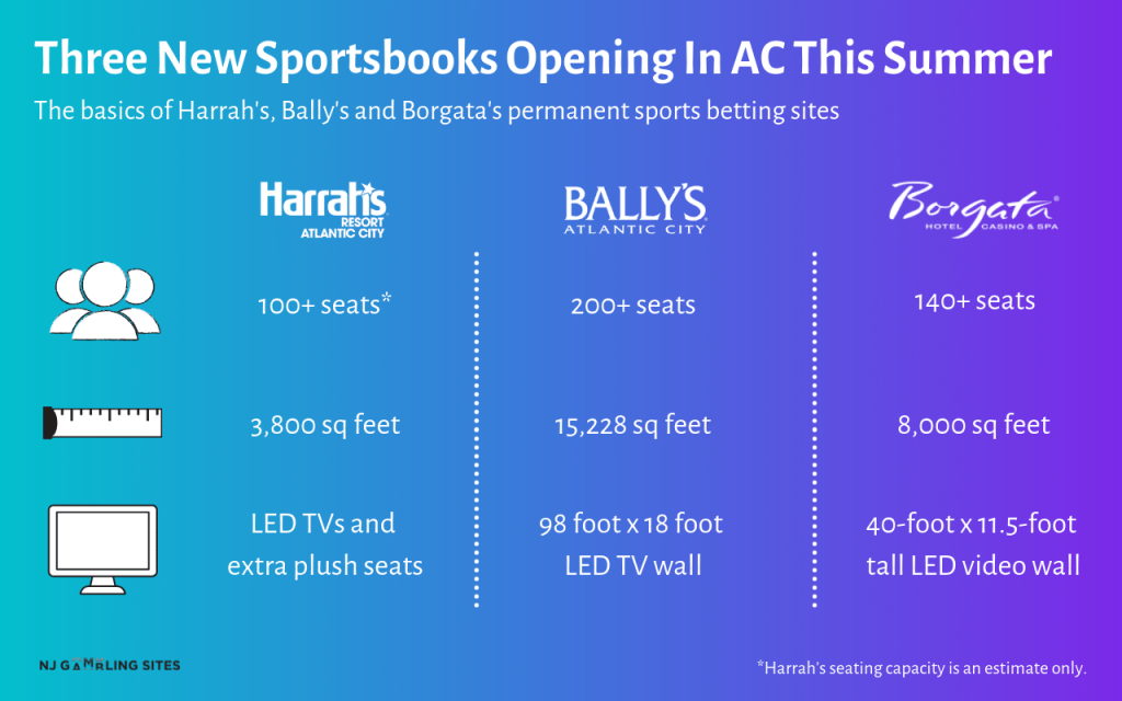 Comparing New Sportsbooks Opening At Bally's, And