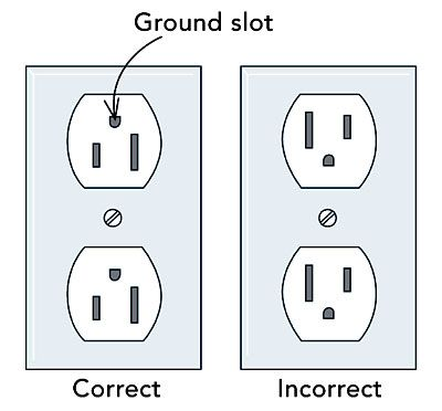 Wondrous Q The Outlets In My House Are Installed With The Grounding Prongs Wiring Cloud Hisonuggs Outletorg