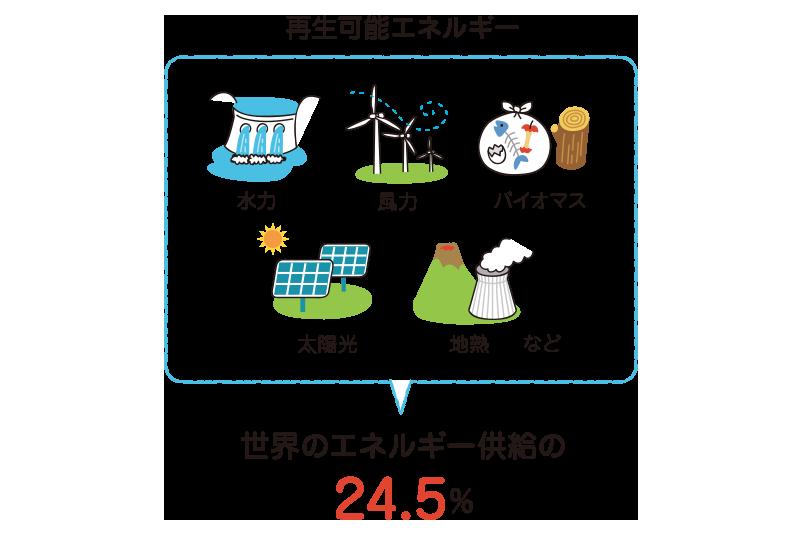 Sdgs目標7 エネルギーをみんなにそしてクリーンに Edutownsdgs 風力発電 再生可能エネルギー 風力