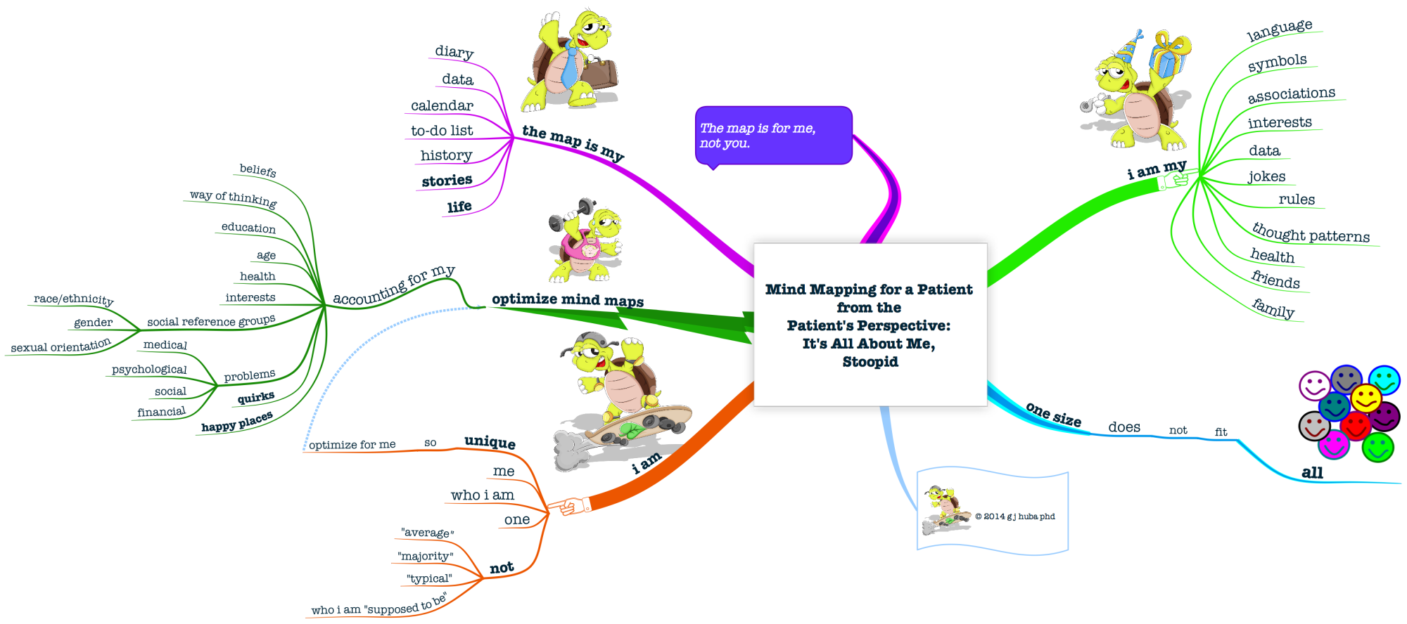 Using Mind Maps In Patient Centered Care