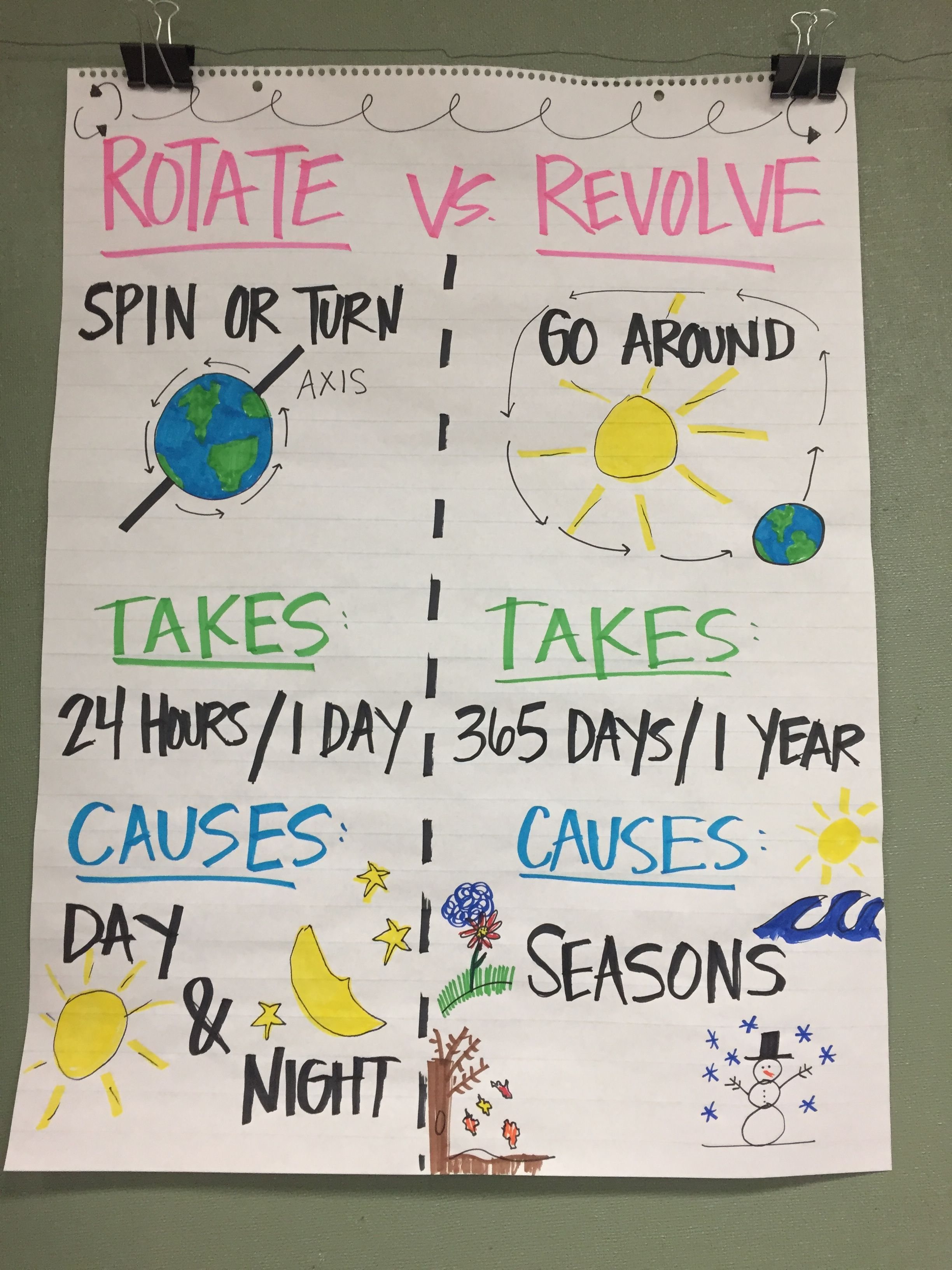 Rotate Revolve Anchor Chart School Science