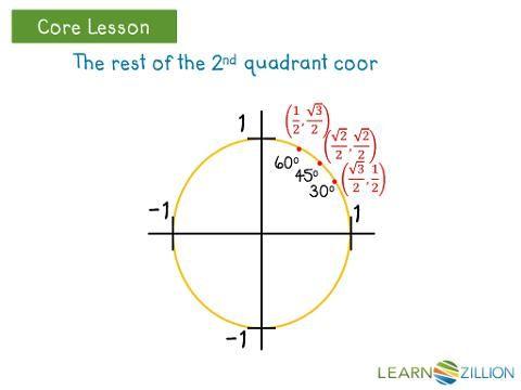 Find All Trigonometric Coordinates On The Unit Circle Math Strategies Education Math Trigonometry