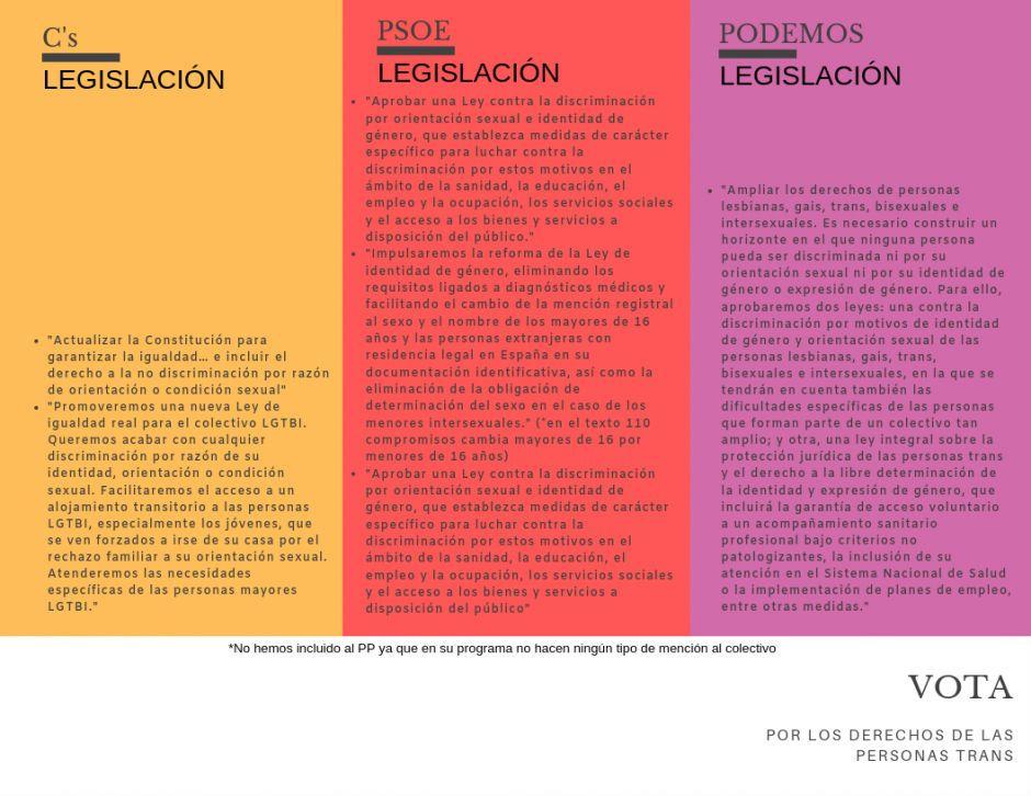 Comparativa II propuestas elecciones legislativas 28 de abril de 2018