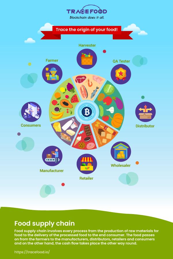 Blockchain Food Traceability Tracefood Supply Chain Food Supply Blockchain