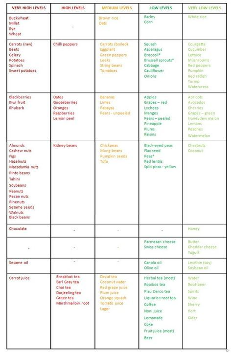 Low Oxalate Food Chart  Oxalate Food List  Food Recipes