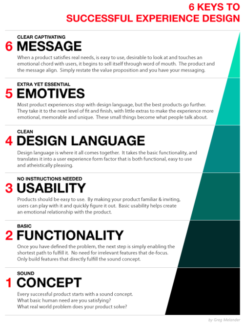 EXPERIENCE DESIGN PYRAMID  This may seem a bit academic but for me it is pretty fundamental to remember when doing experience design.  I put this checklist together to remind me why some experiences fail. Usually they are missing one or more parts of this experience design pyramid.  Do all 6 and your experience is like magic!