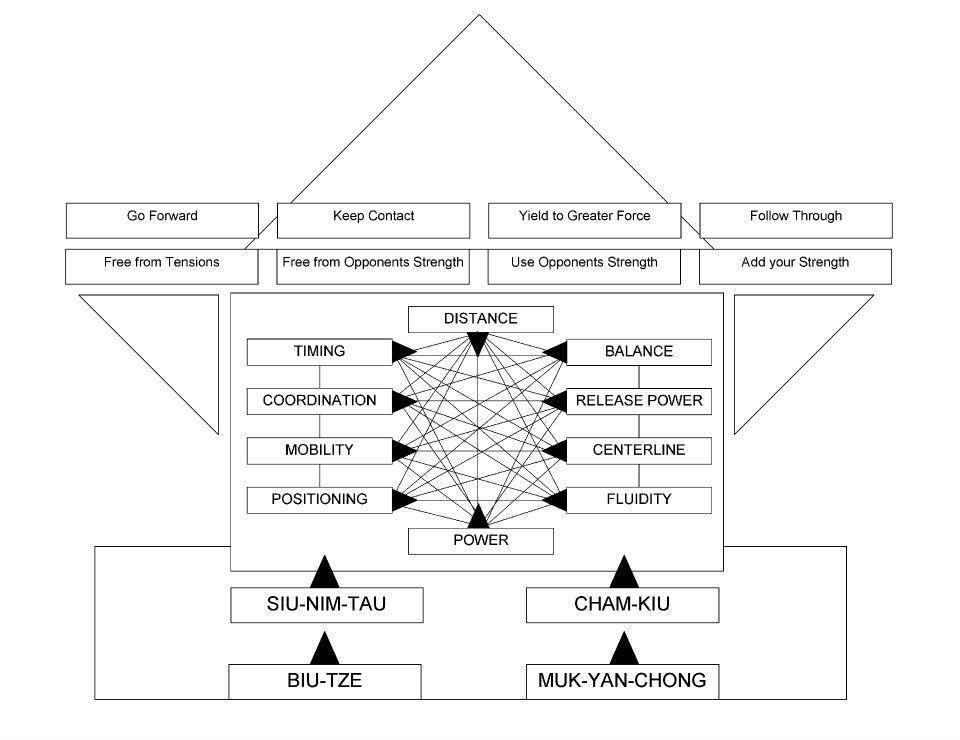 Martial Arts Diagram Ado Piso Wifi Wiring Flow Chart Wing Chun